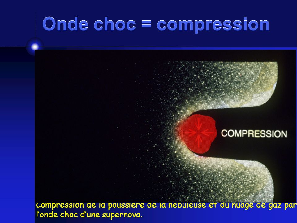 Onde choc = compression