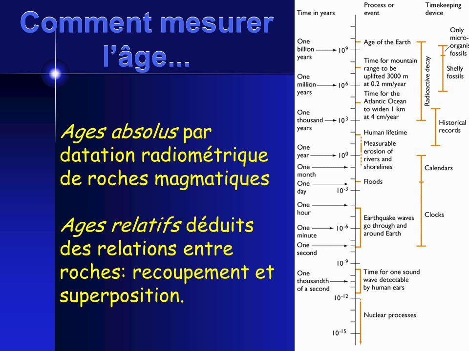 Comment mesurer l'âge... Ages absolus par datation radiométrique de roches magmatiques.