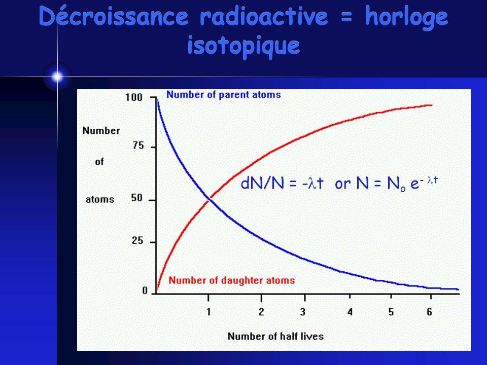 Décroissance radioactive = horloge isotopique