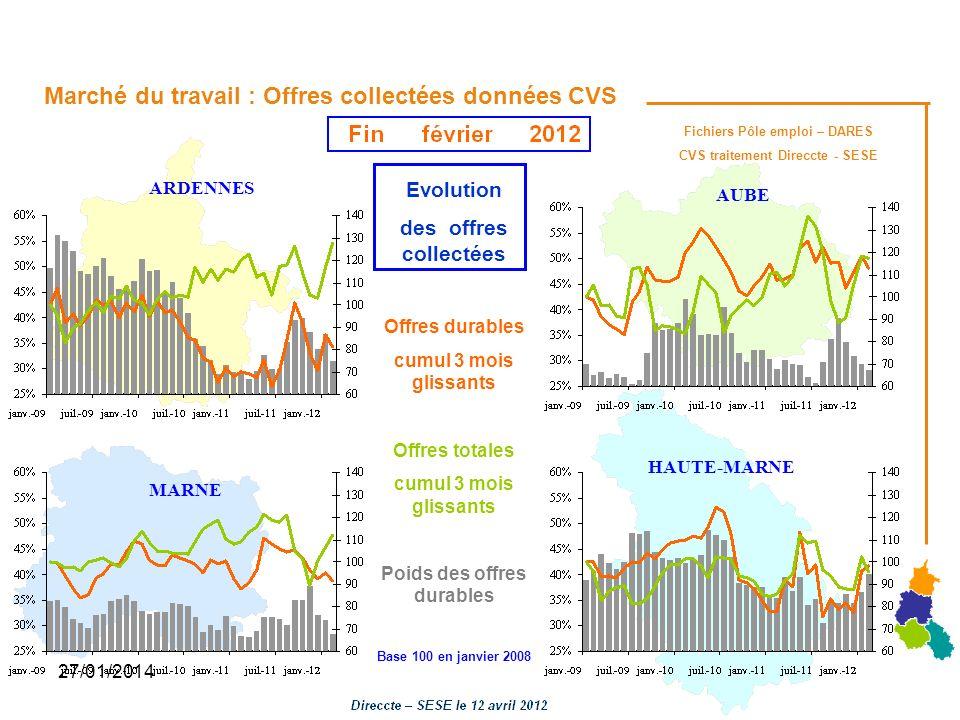 Marché du travail : Offres collectées données CVS