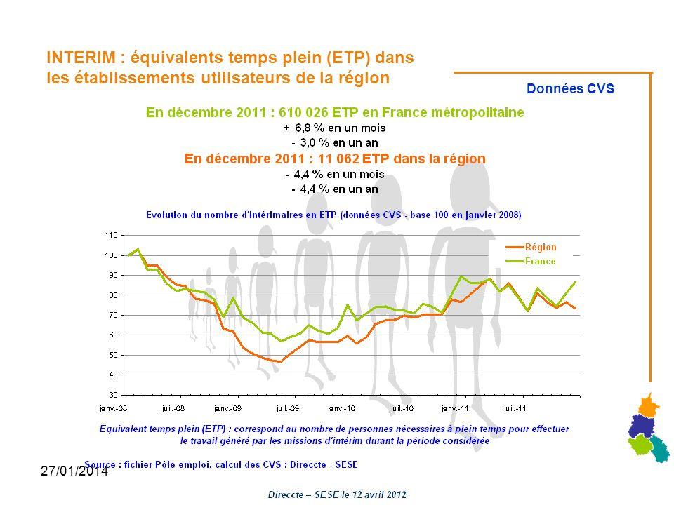 INTERIM : équivalents temps plein (ETP) dans les établissements utilisateurs de la région
