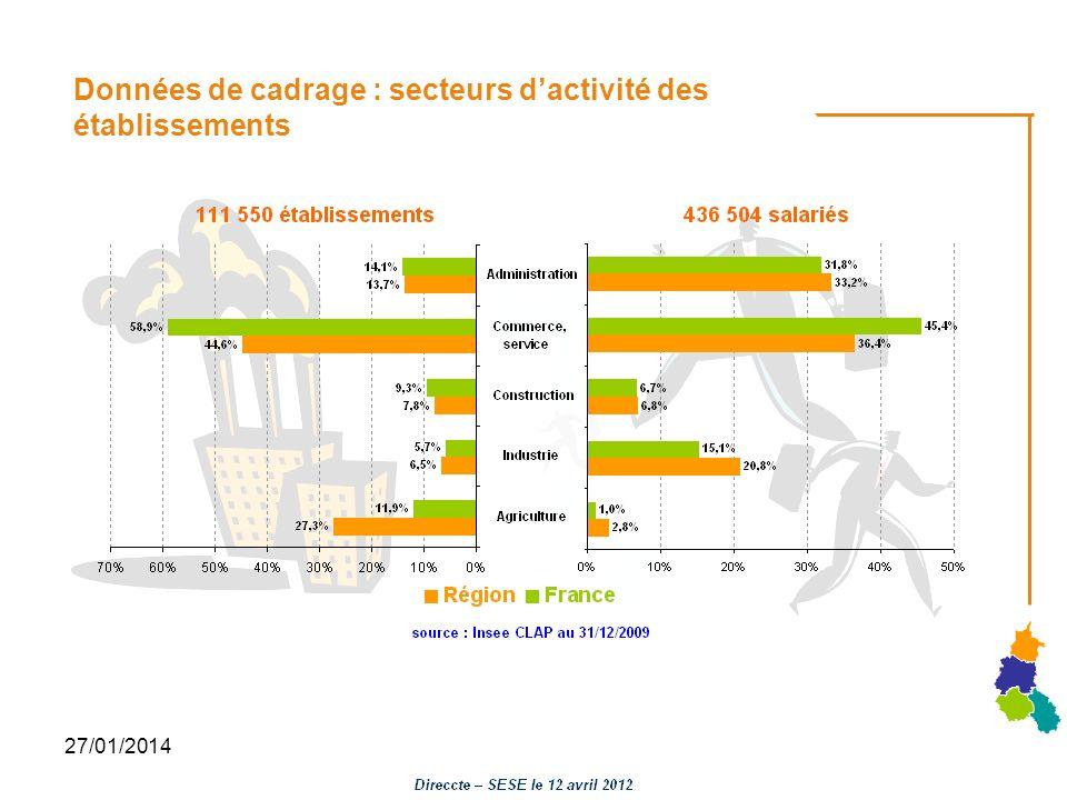 Données de cadrage : secteurs d'activité des établissements