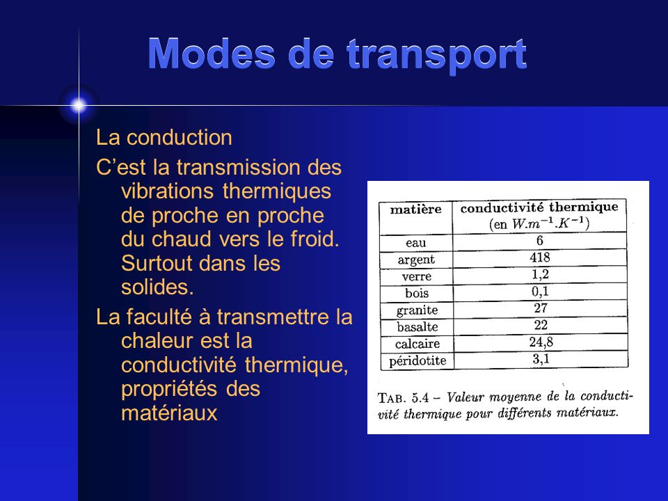 Modes de transport La conduction