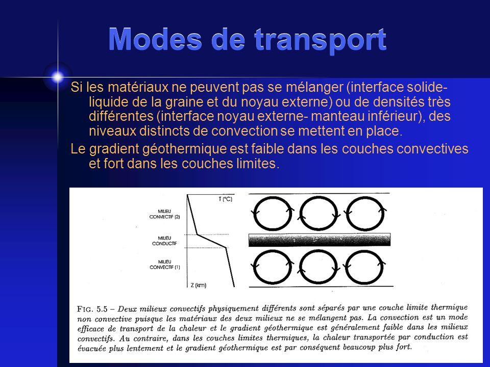 Modes de transport