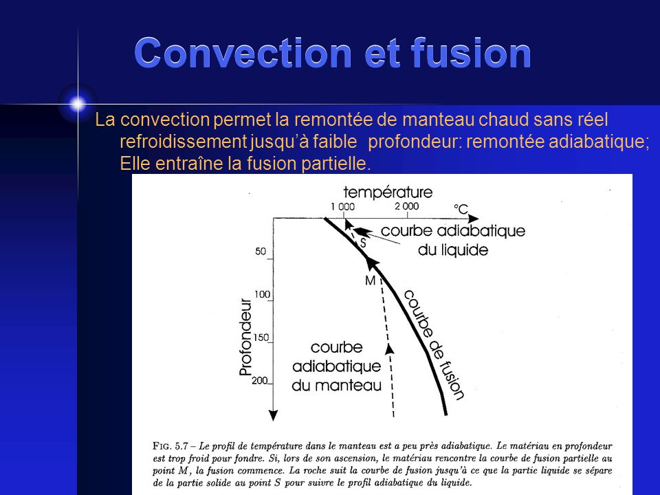 Convection et fusion