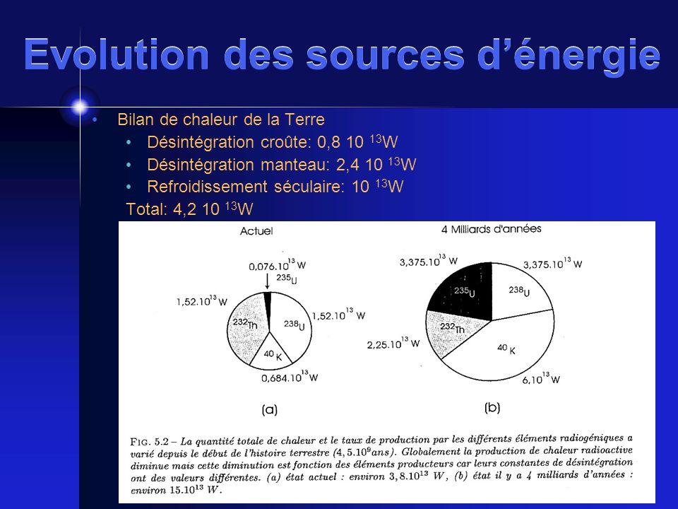Evolution des sources d'énergie