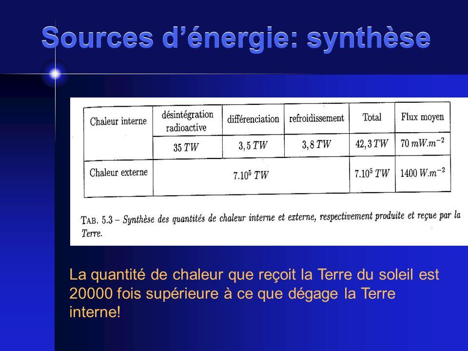 Sources d'énergie: synthèse