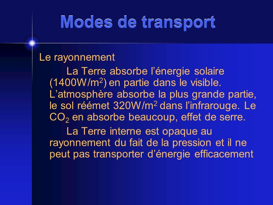 Modes de transport Le rayonnement