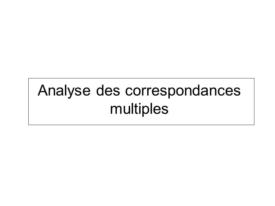 Analyse des correspondances multiples