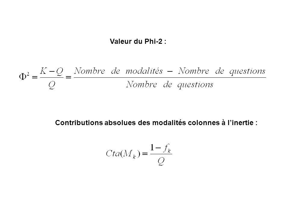 Valeur du Phi-2 : Contributions absolues des modalités colonnes à l'inertie :