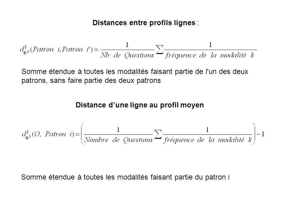 Distance d'une ligne au profil moyen