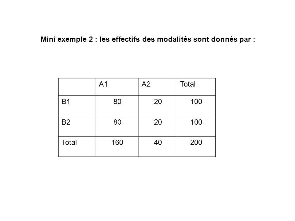 Mini exemple 2 : les effectifs des modalités sont donnés par :