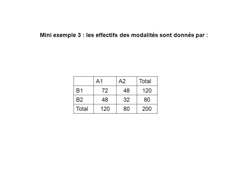 Mini exemple 3 : les effectifs des modalités sont donnés par :