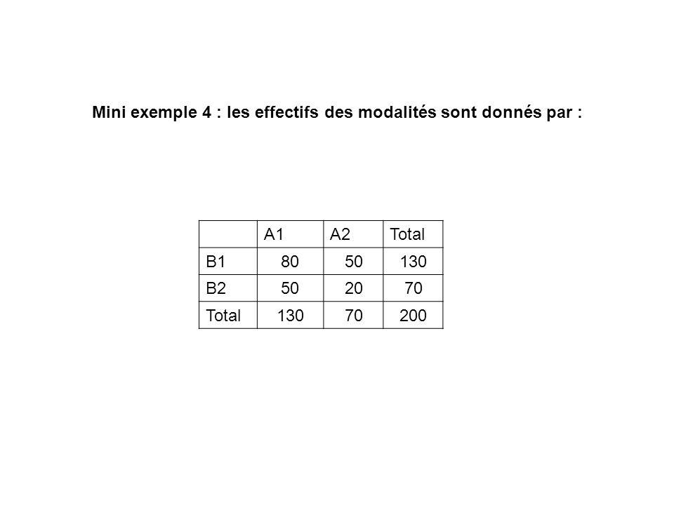 Mini exemple 4 : les effectifs des modalités sont donnés par :