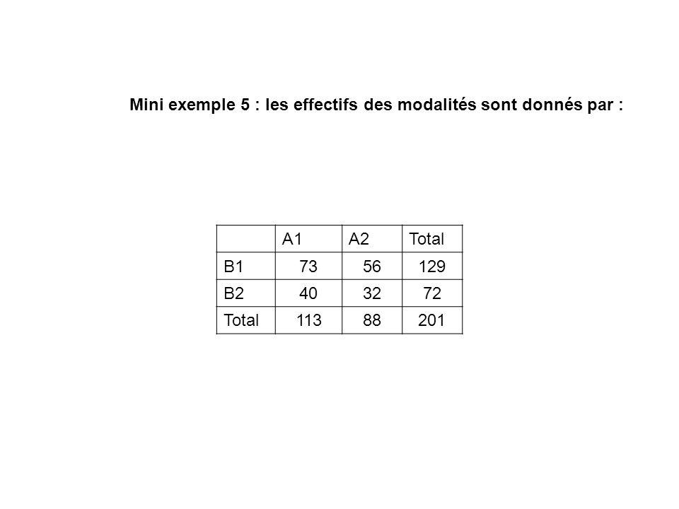 Mini exemple 5 : les effectifs des modalités sont donnés par :