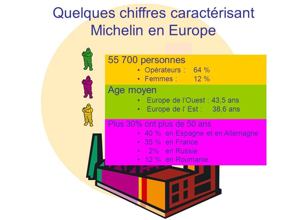 Quelques chiffres caractérisant Michelin en Europe