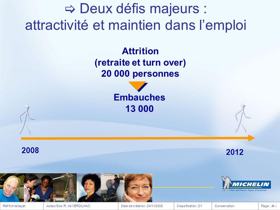 Attrition (retraite et turn over) 20 000 personnes