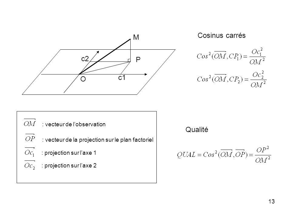 Cosinus carrés M c2 P c1 O Qualité : vecteur de l'observation