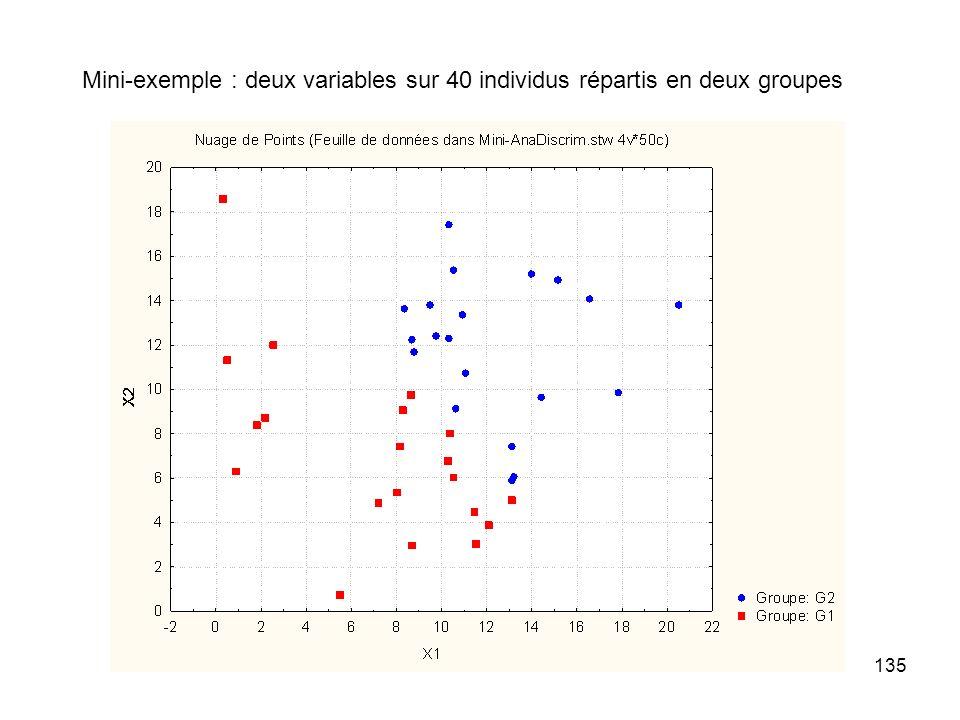 Mini-exemple : deux variables sur 40 individus répartis en deux groupes