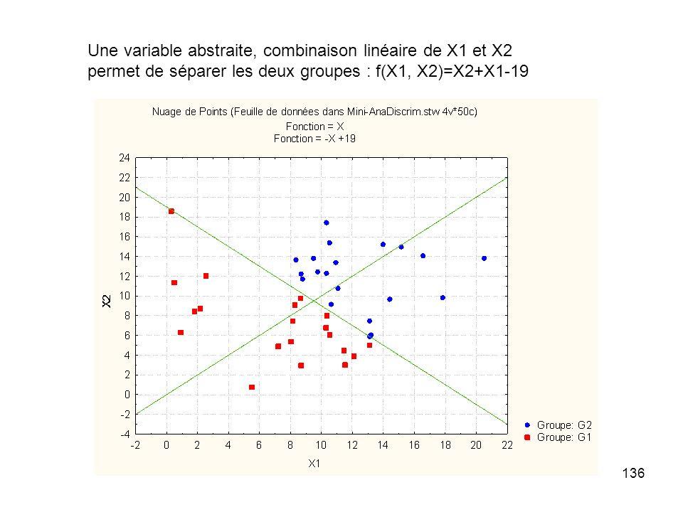 Une variable abstraite, combinaison linéaire de X1 et X2 permet de séparer les deux groupes : f(X1, X2)=X2+X1-19