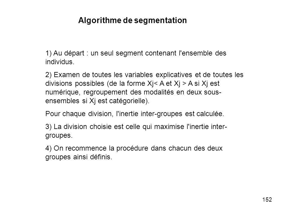 Algorithme de segmentation