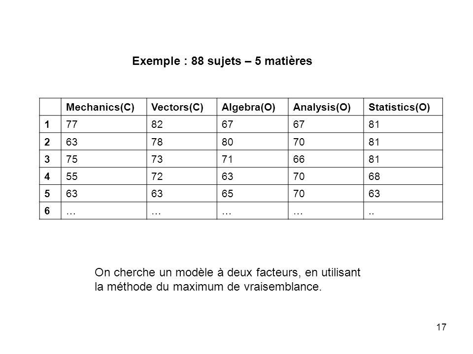 Exemple : 88 sujets – 5 matières