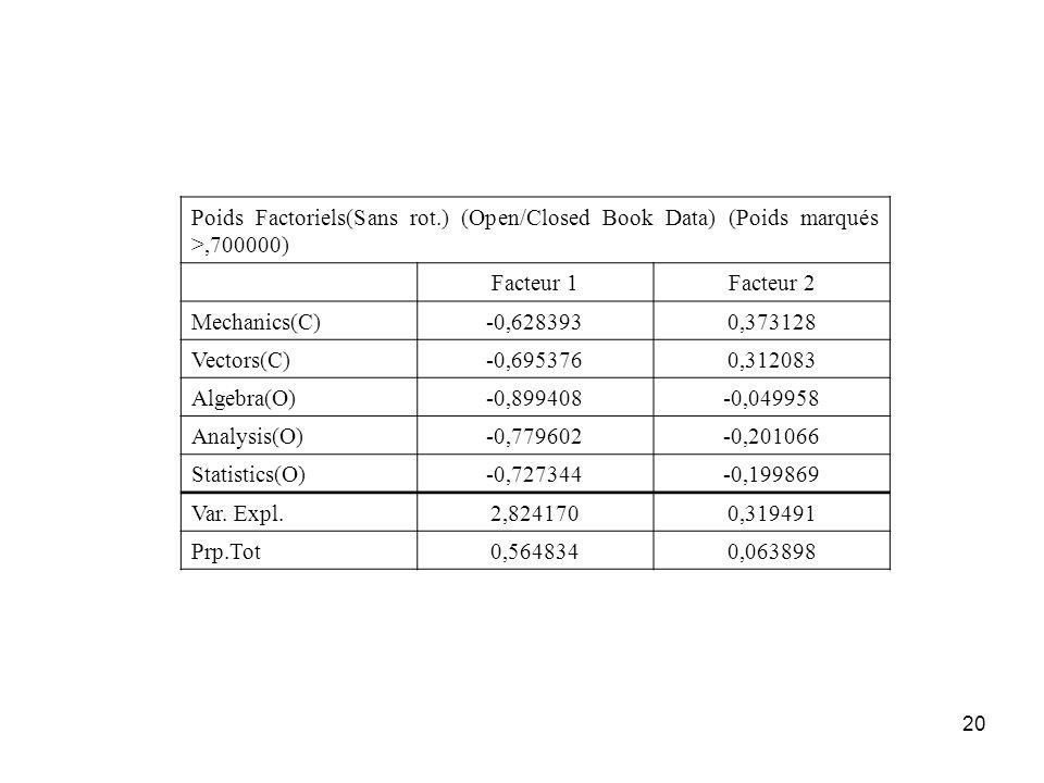 Poids Factoriels(Sans rot