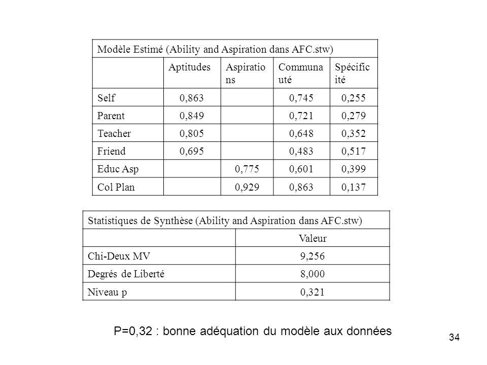 P=0,32 : bonne adéquation du modèle aux données