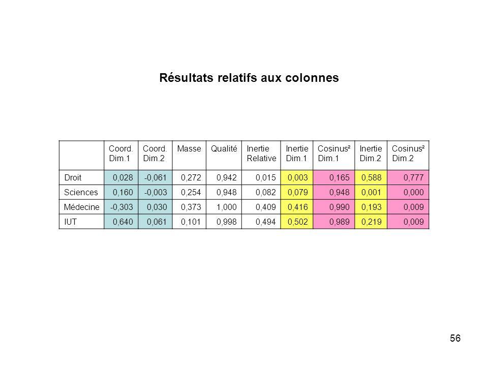 Résultats relatifs aux colonnes