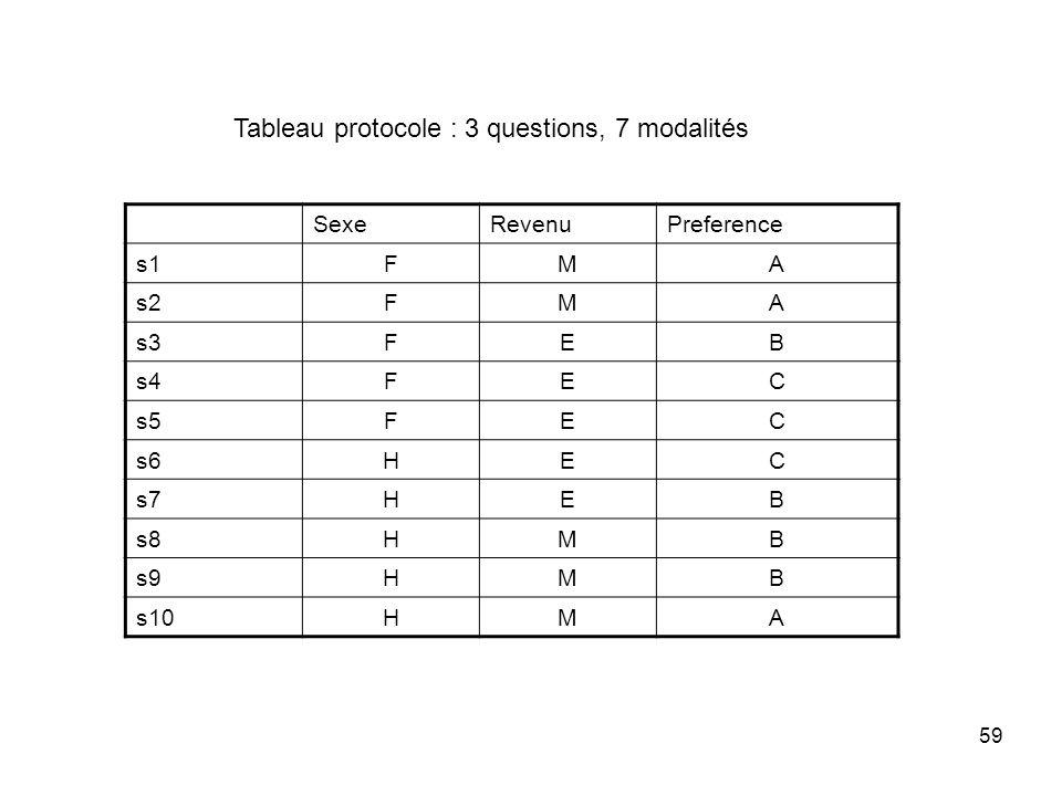 Tableau protocole : 3 questions, 7 modalités