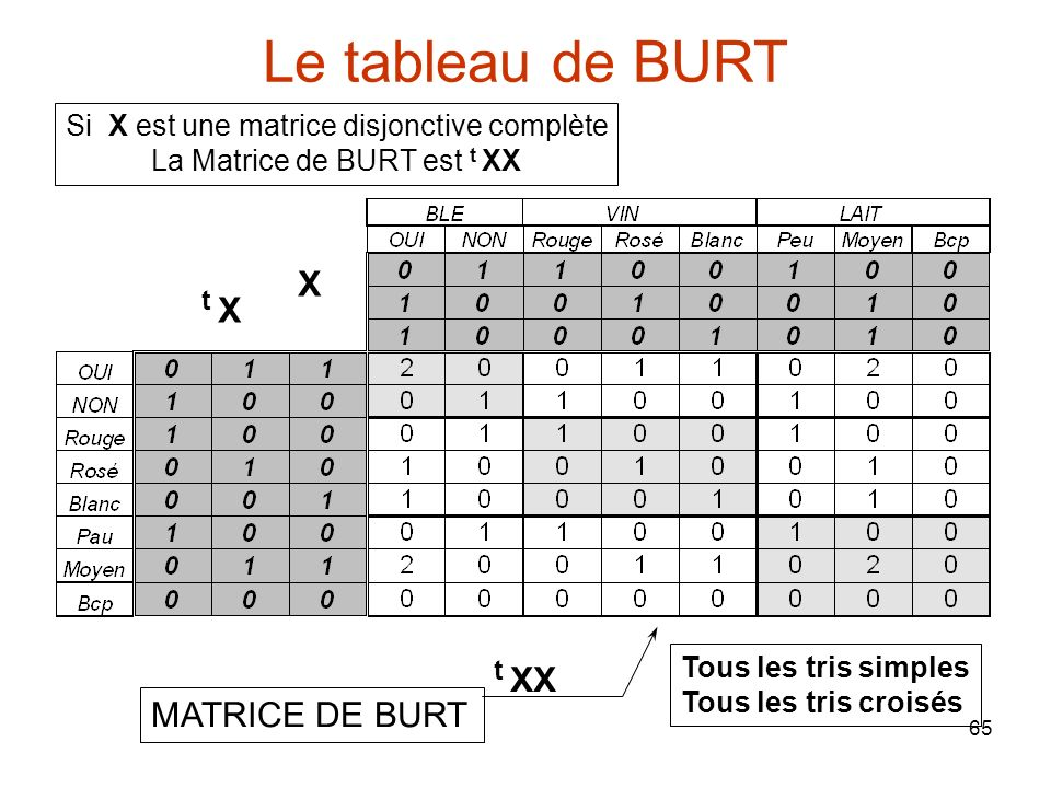 Le tableau de BURT t X t XX X MATRICE DE BURT