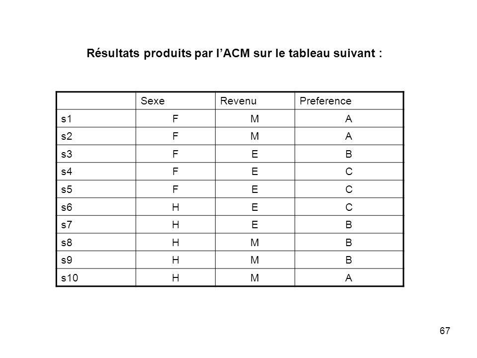 Résultats produits par l'ACM sur le tableau suivant :
