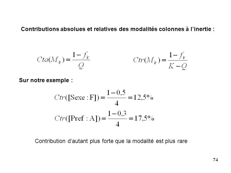 Contributions absolues et relatives des modalités colonnes à l'inertie :