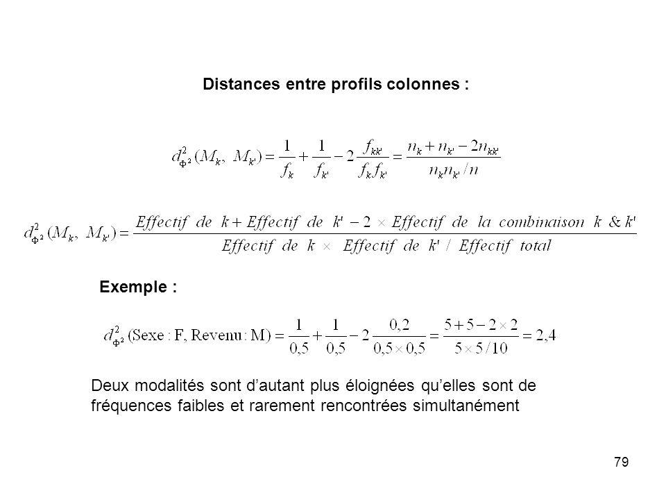 Distances entre profils colonnes :