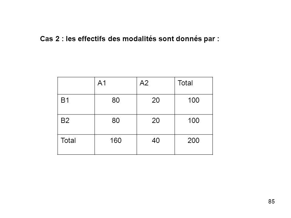 Cas 2 : les effectifs des modalités sont donnés par :