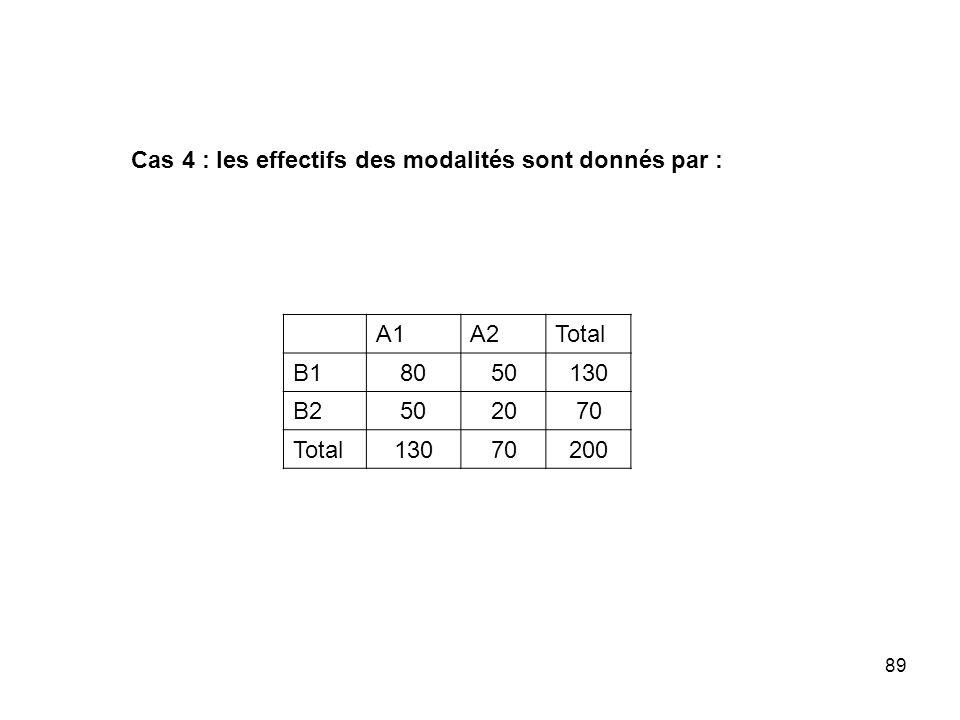Cas 4 : les effectifs des modalités sont donnés par :