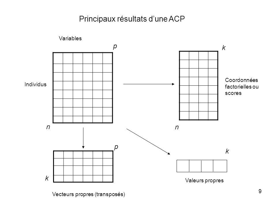 Principaux résultats d'une ACP