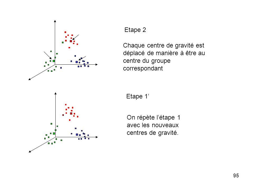 Etape 2 Chaque centre de gravité est déplacé de manière à être au centre du groupe correspondant. Etape 1'