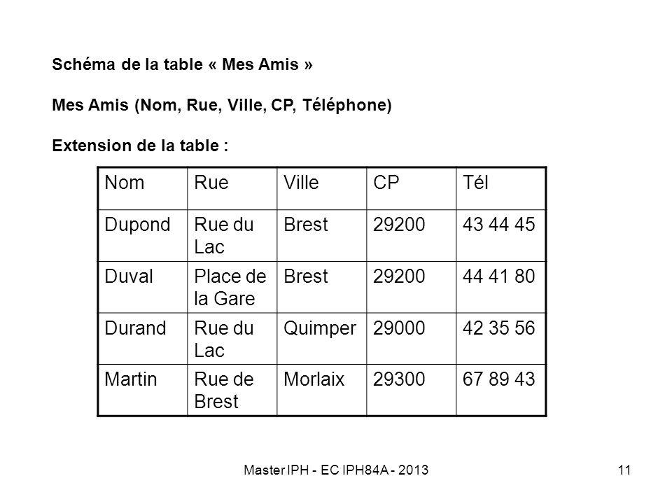 Nom Rue Ville CP Tél Dupond Rue du Lac Brest 29200 43 44 45 Duval
