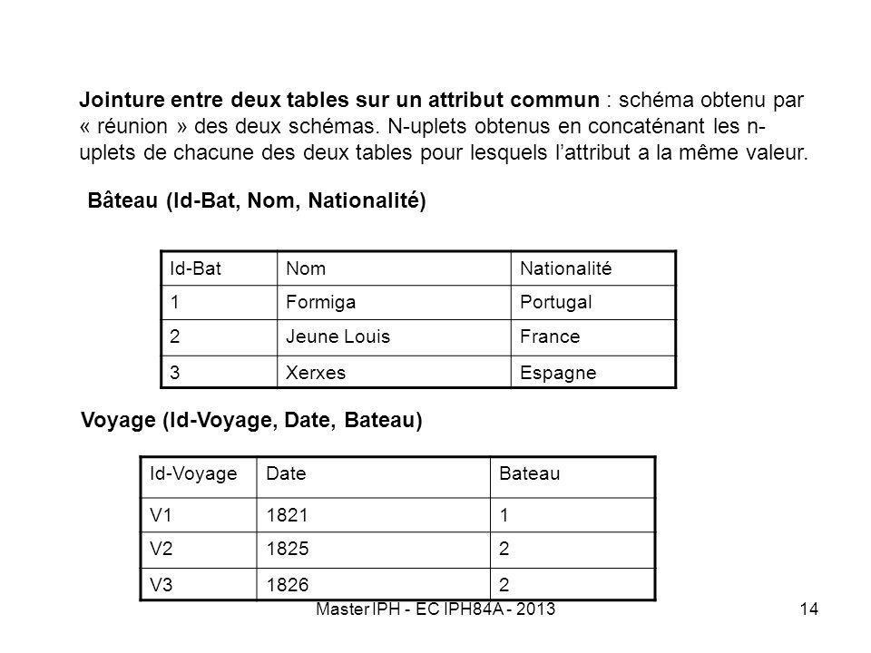 Bâteau (Id-Bat, Nom, Nationalité)