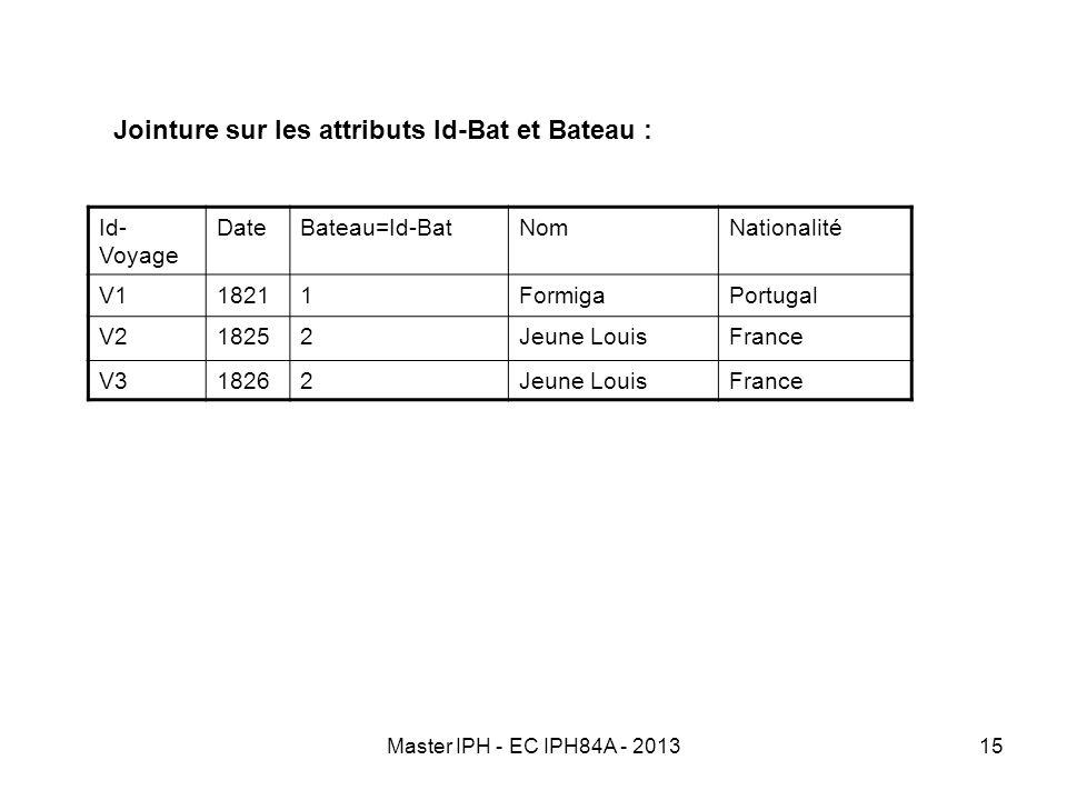 Jointure sur les attributs Id-Bat et Bateau :