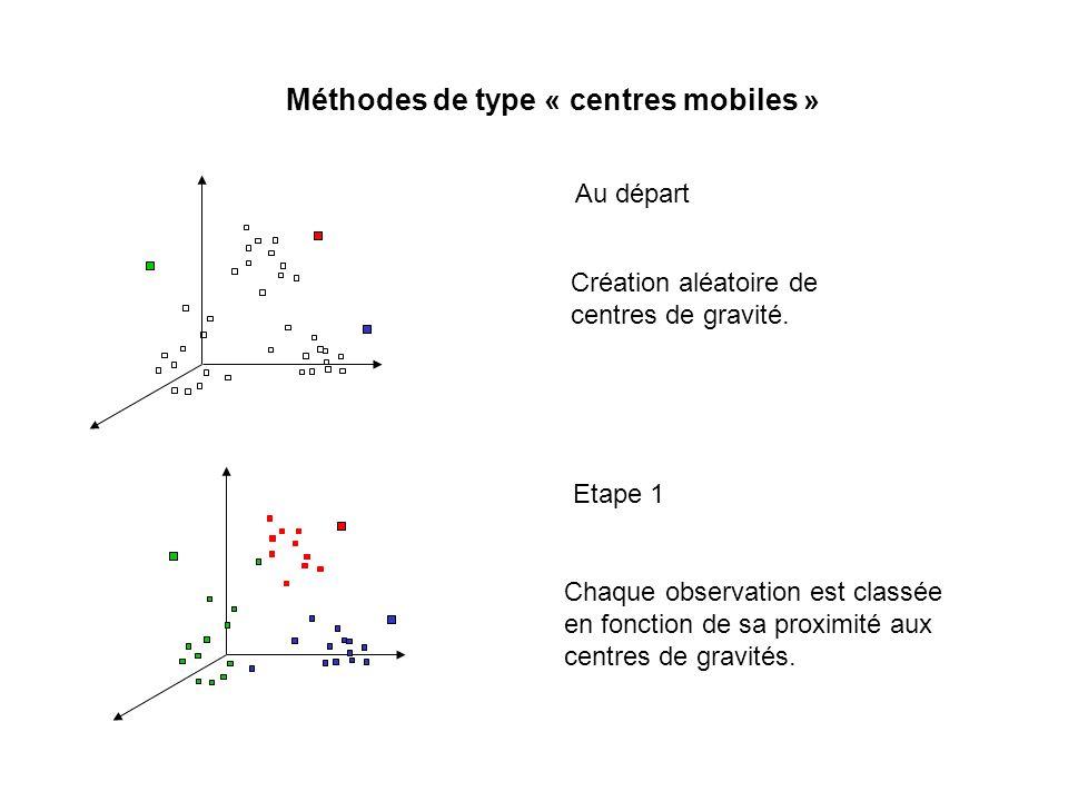 Méthodes de type « centres mobiles »