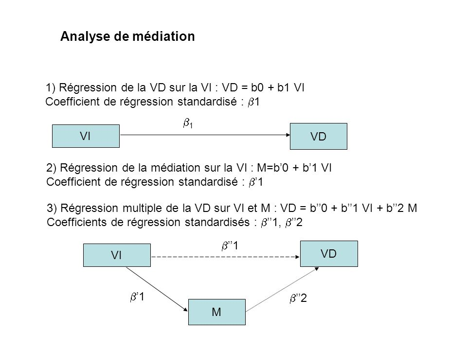 Analyse de médiation 1) Régression de la VD sur la VI : VD = b0 + b1 VI. Coefficient de régression standardisé : b1.