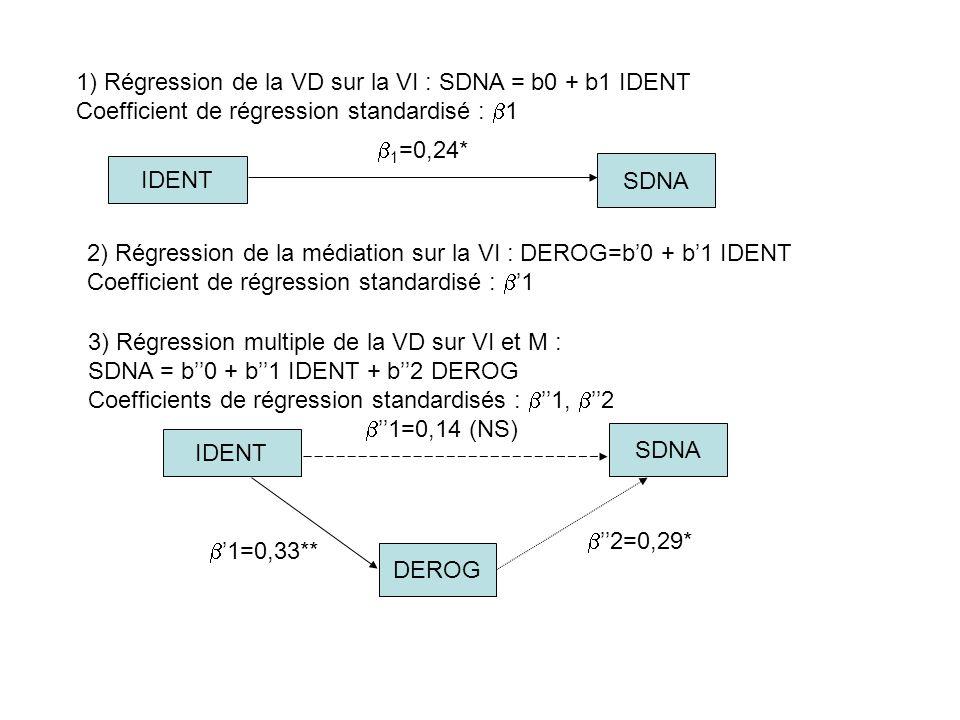 1) Régression de la VD sur la VI : SDNA = b0 + b1 IDENT