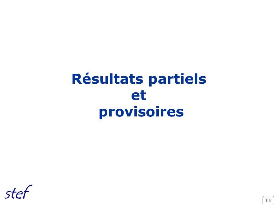 Résultats partiels et provisoires