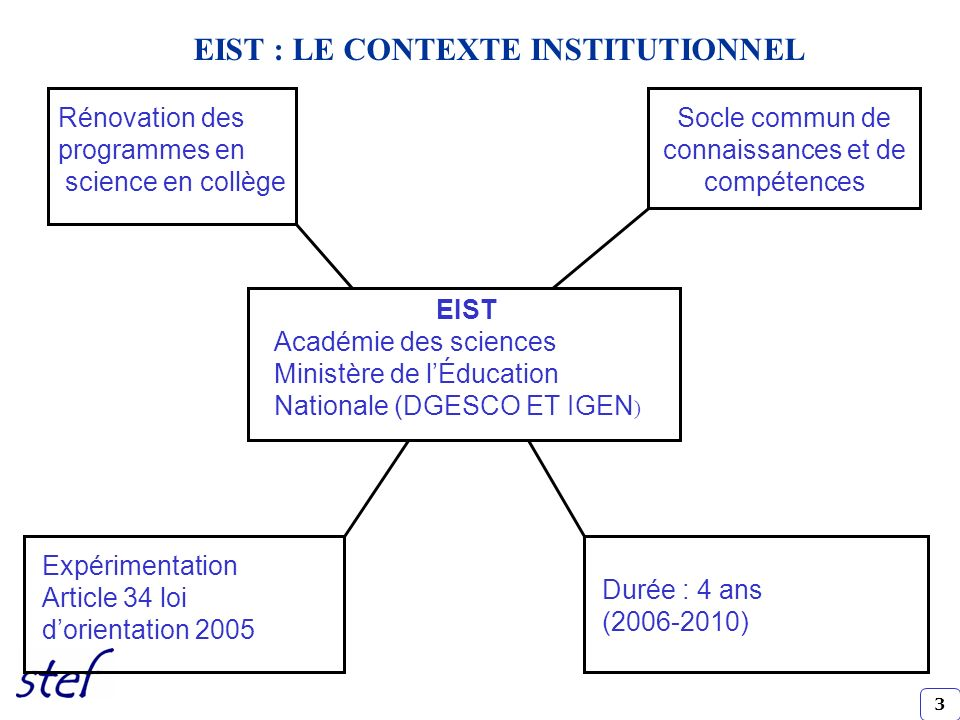 EIST : LE CONTEXTE INSTITUTIONNEL