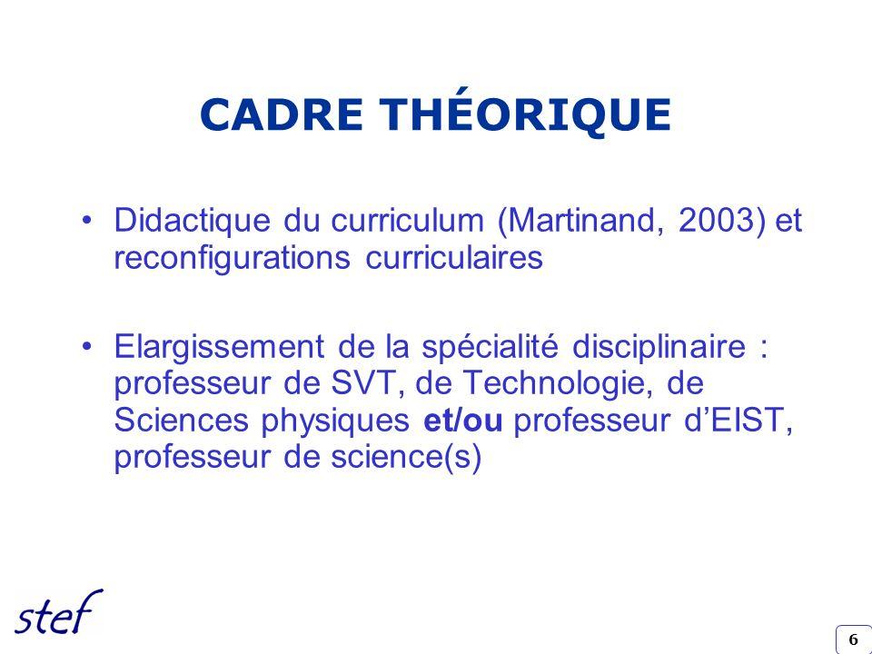CADRE THÉORIQUE Didactique du curriculum (Martinand, 2003) et reconfigurations curriculaires.