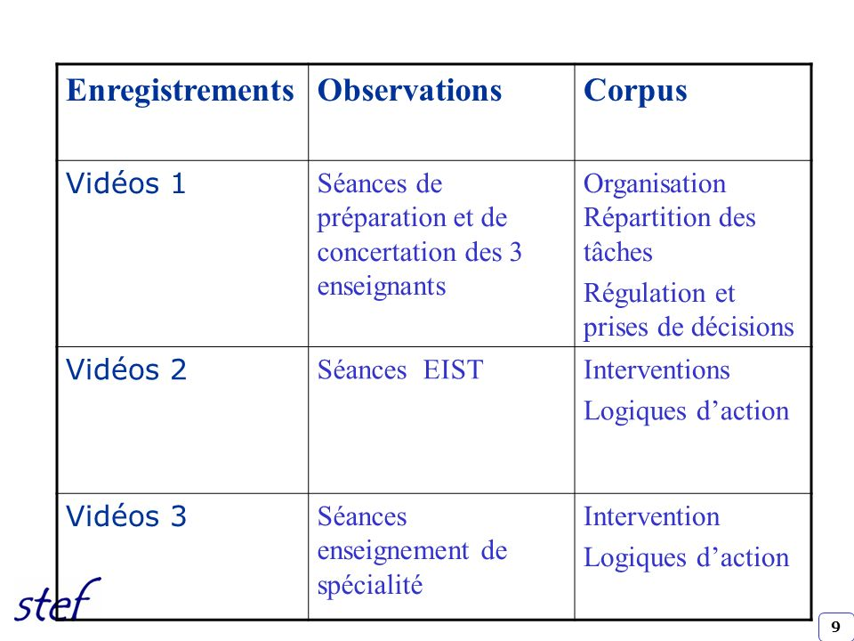 Enregistrements Observations Corpus Vidéos 1