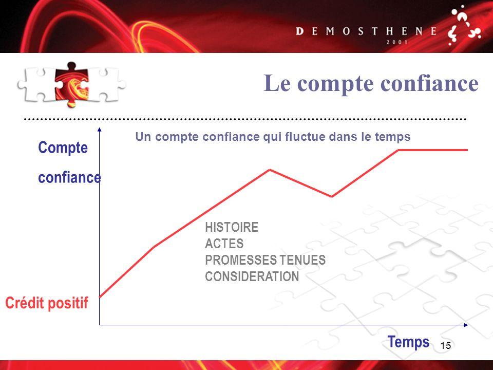 Le compte confiance Compte confiance Crédit positif Temps HISTOIRE