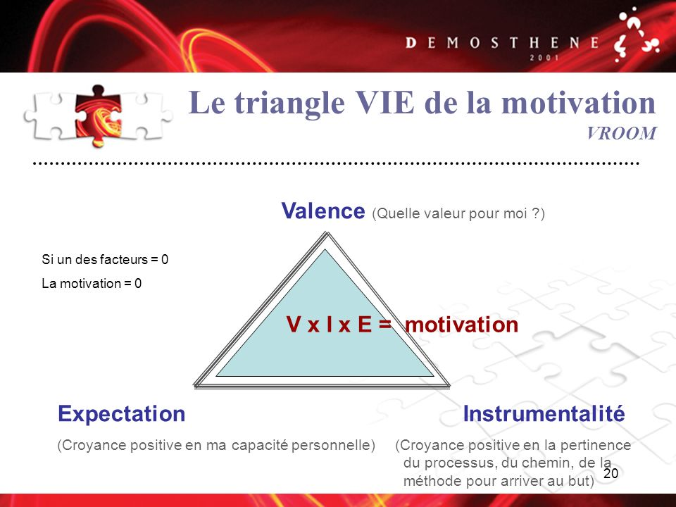 Le triangle VIE de la motivation VROOM